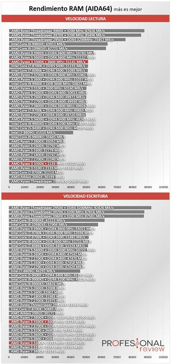AMD Ryzen 3 3300X Benchmark