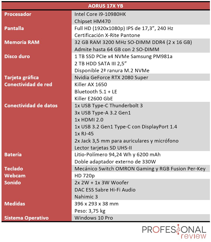 AORUS 17X YB Características