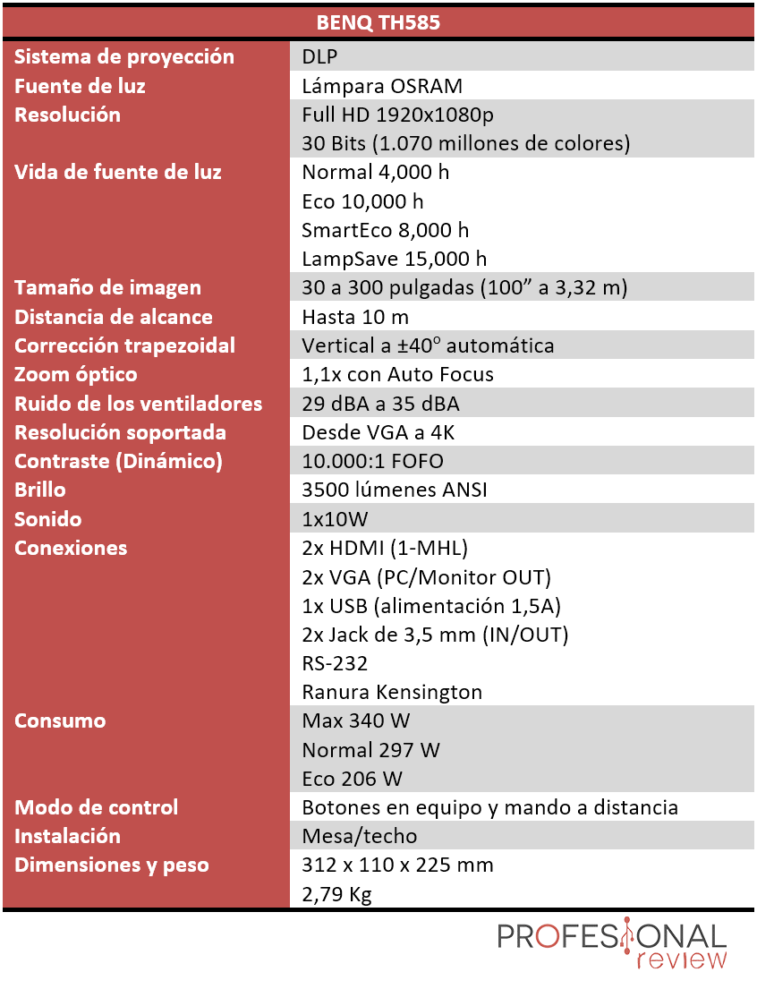 BENQ TH585 Características