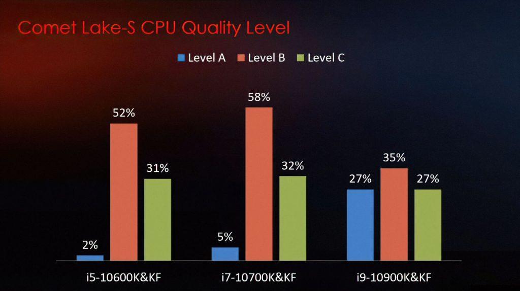 MSI clasifica procesadores Intel Comet Lake-S