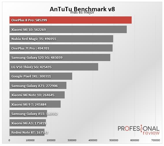 OnePlus 8 Pro Benchmark
