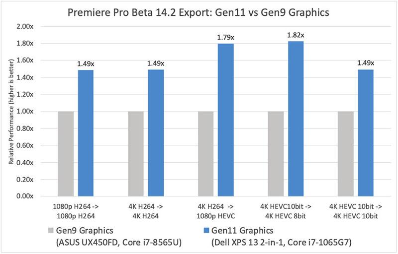Premiere Pro 14.2