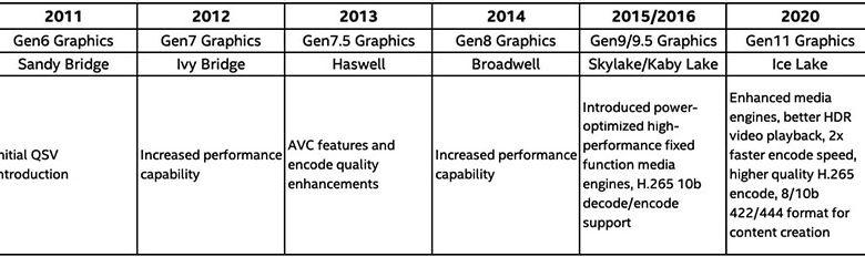 Photo of Premiere Pro 14.2 en Intel Core Ice Lake iGPU: 49-82% de mejora