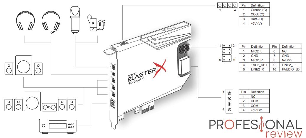 Creative Sound BlasterX AE-5 Plus Esquema puertos