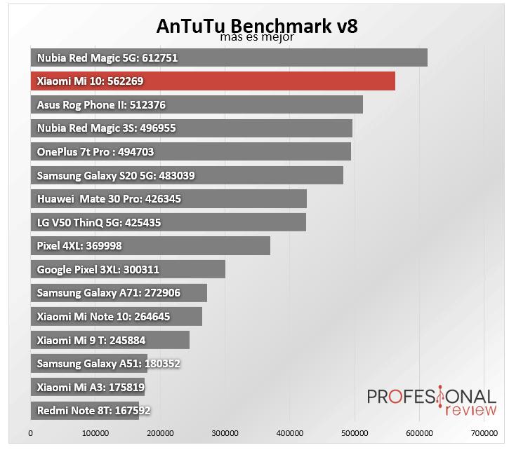 Xiaomi Mi 1 Benchmark