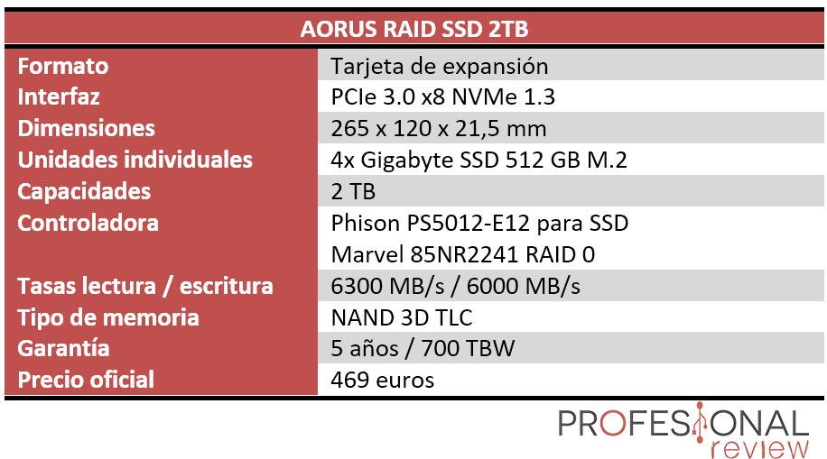 AORUS RAID SSD 2TB Características