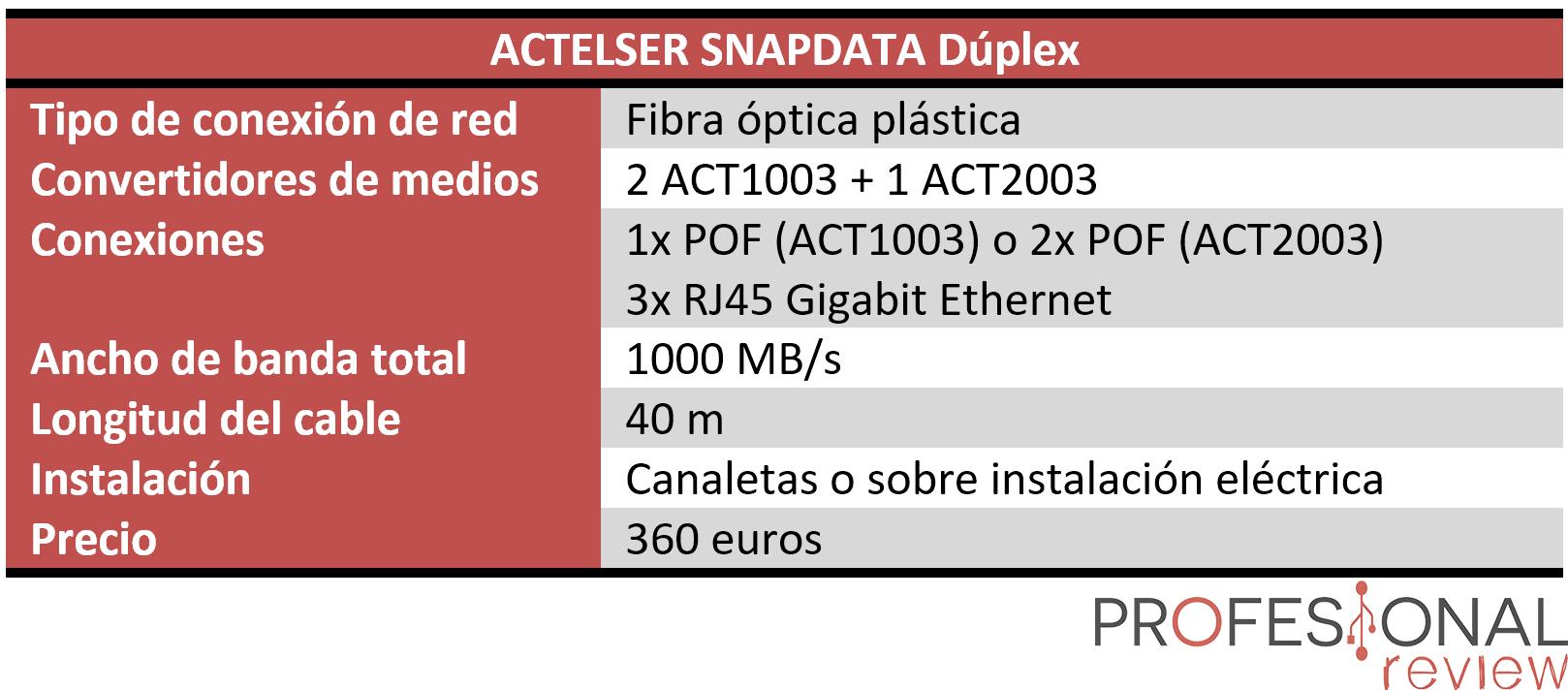 Fibra plástica ACTELSER SNAPDATA Dúplex Características