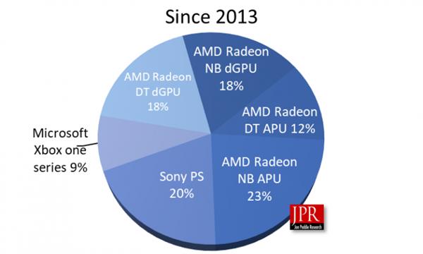 AMD Radeon vende 553 millones de GPU