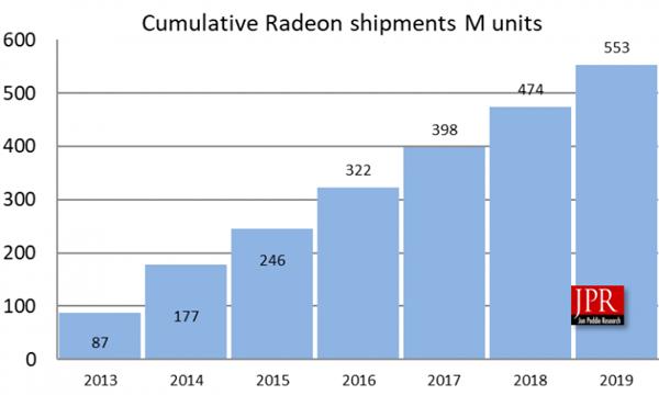 AMD Radeon vende 553 millones de GPUs