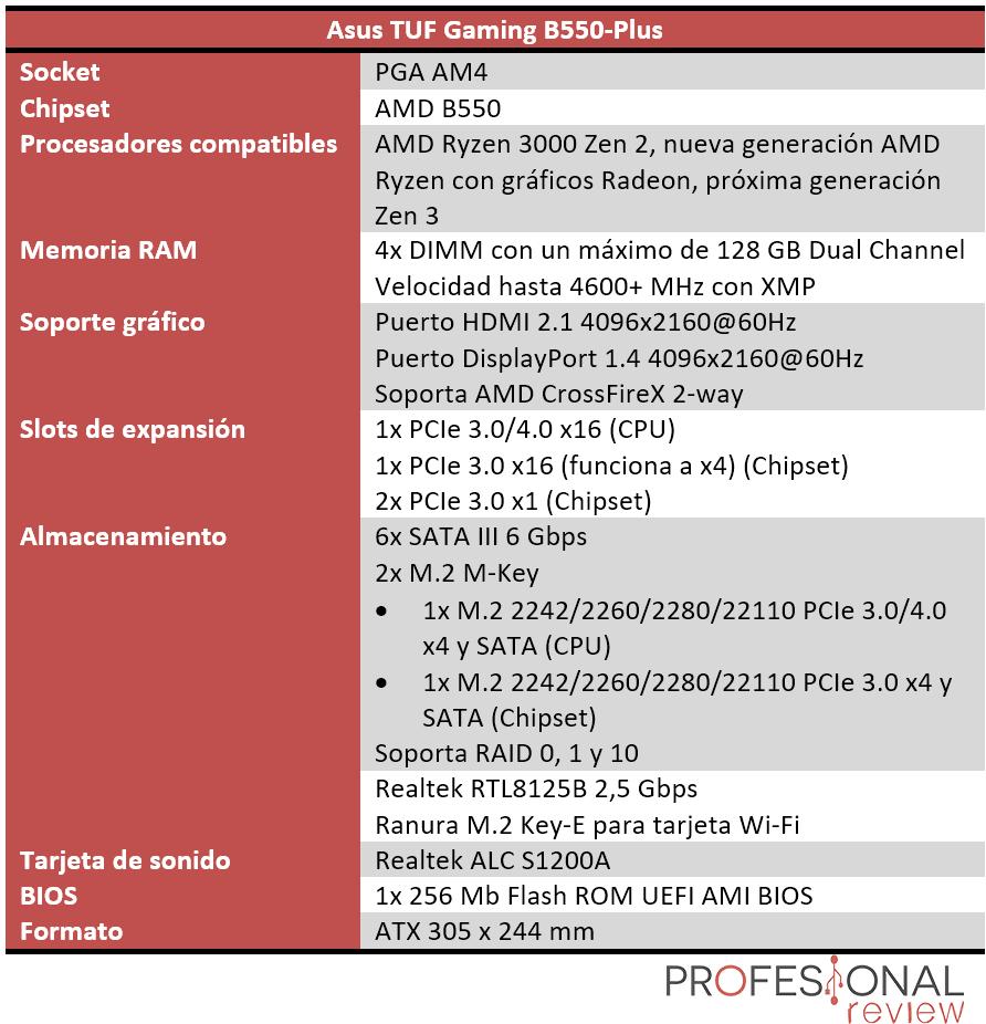 Asus TUF Gaming B550-Plus Características