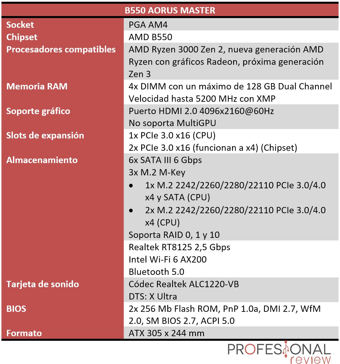 B550 AORUS MASTER Características