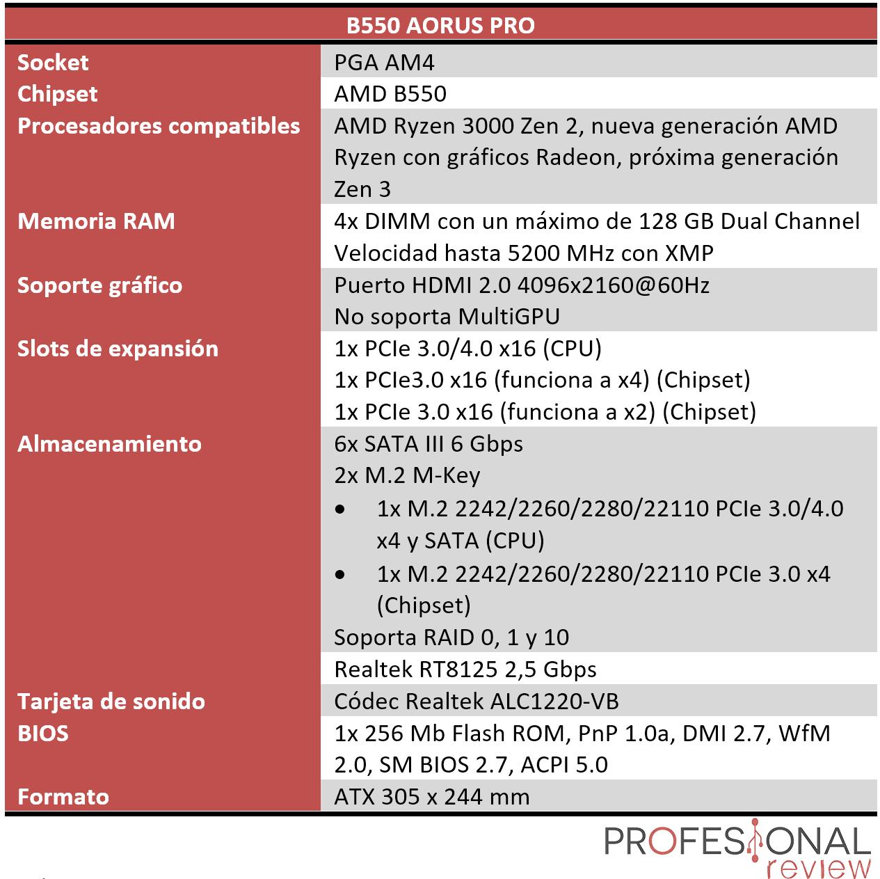 B550 AORUS PRO Características