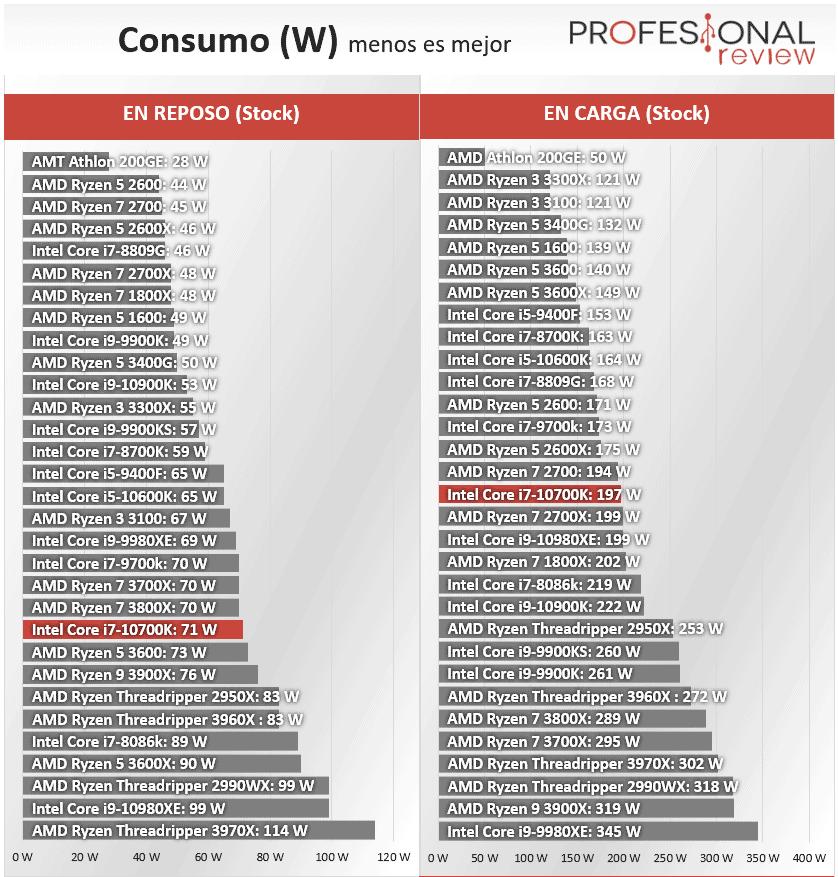 Intel Core i7-10700K Consumo