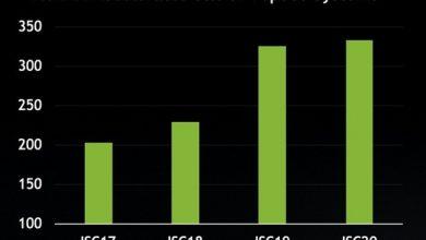 Photo of NVIDIA acelera el 80% de los superordenadores más rápidos del mundo