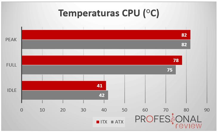 PC ATX vs PC ITX temp CPU