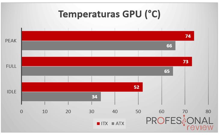 PC ATX vs PC ITX TempGPU