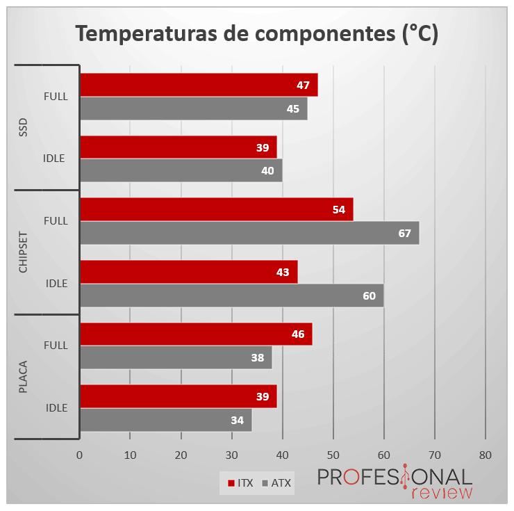 PC ATX vs PC ITX Temperaturas