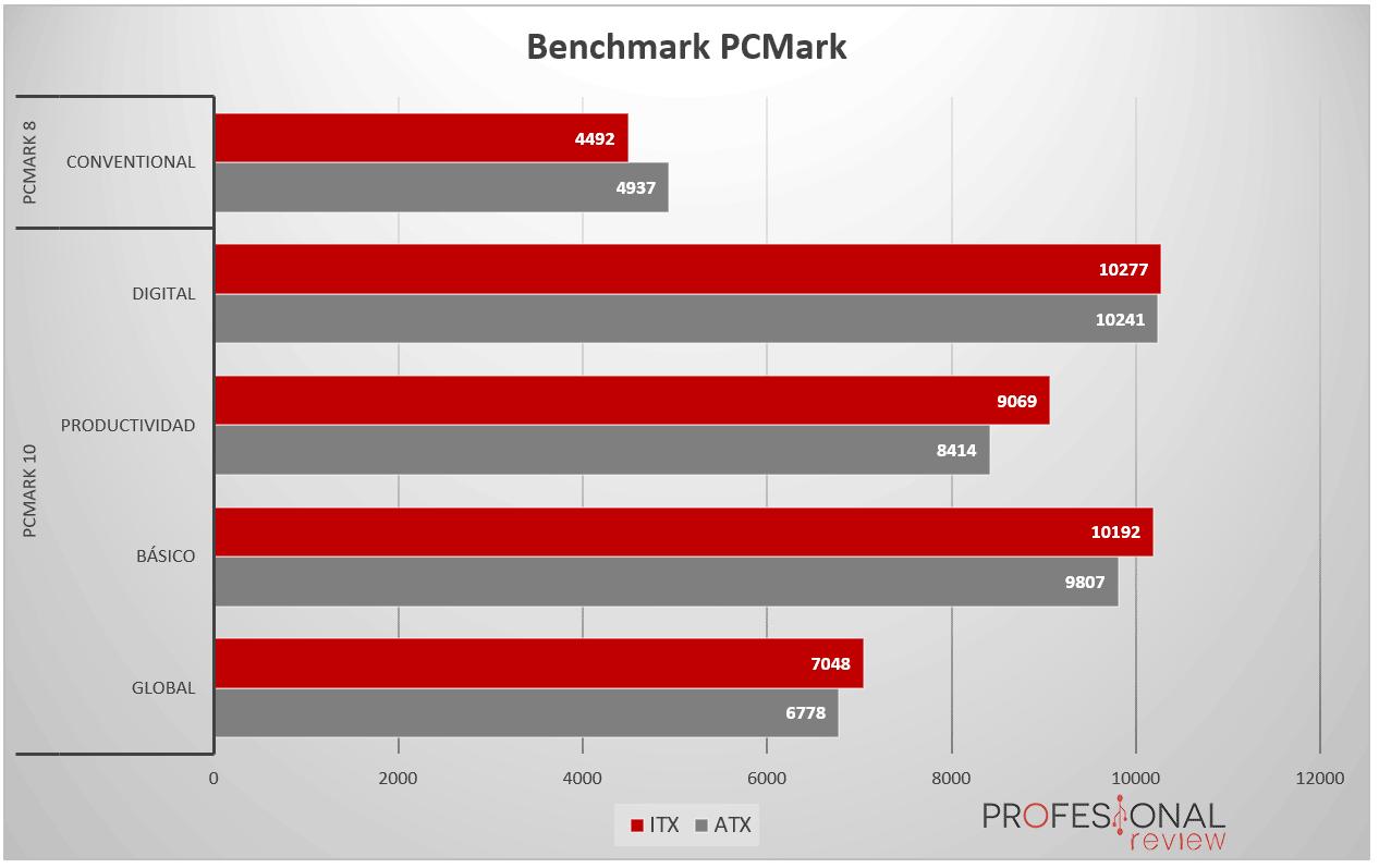 PC ATX vs PC ITX Benchmark01