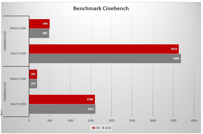 PC ATX vs PC ITX Cinebench