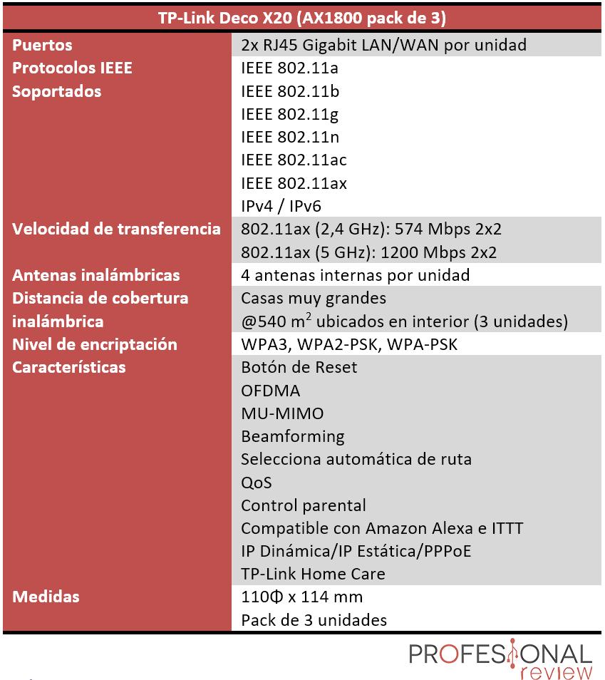 TP-Link Deco X20 Características