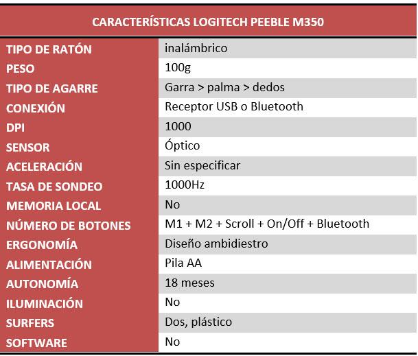Logitech K380 y Logitech Peeble M350