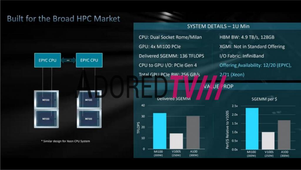 AMD Radeon Instinct MI100 1U