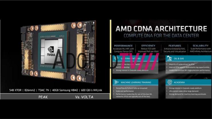 AMD Radeon Instinct MI100 A100 Ampere-2