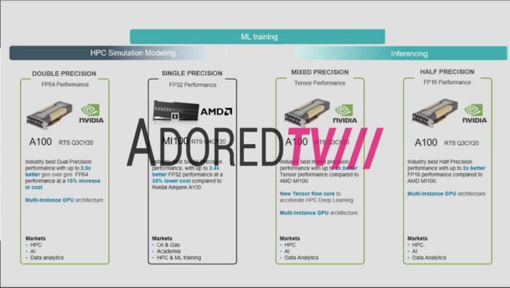 AMD Radeon Instinct MI100 A100 Ampere
