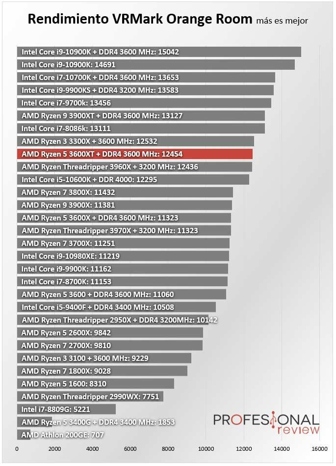 AMD Ryzen 5 3600XT Review