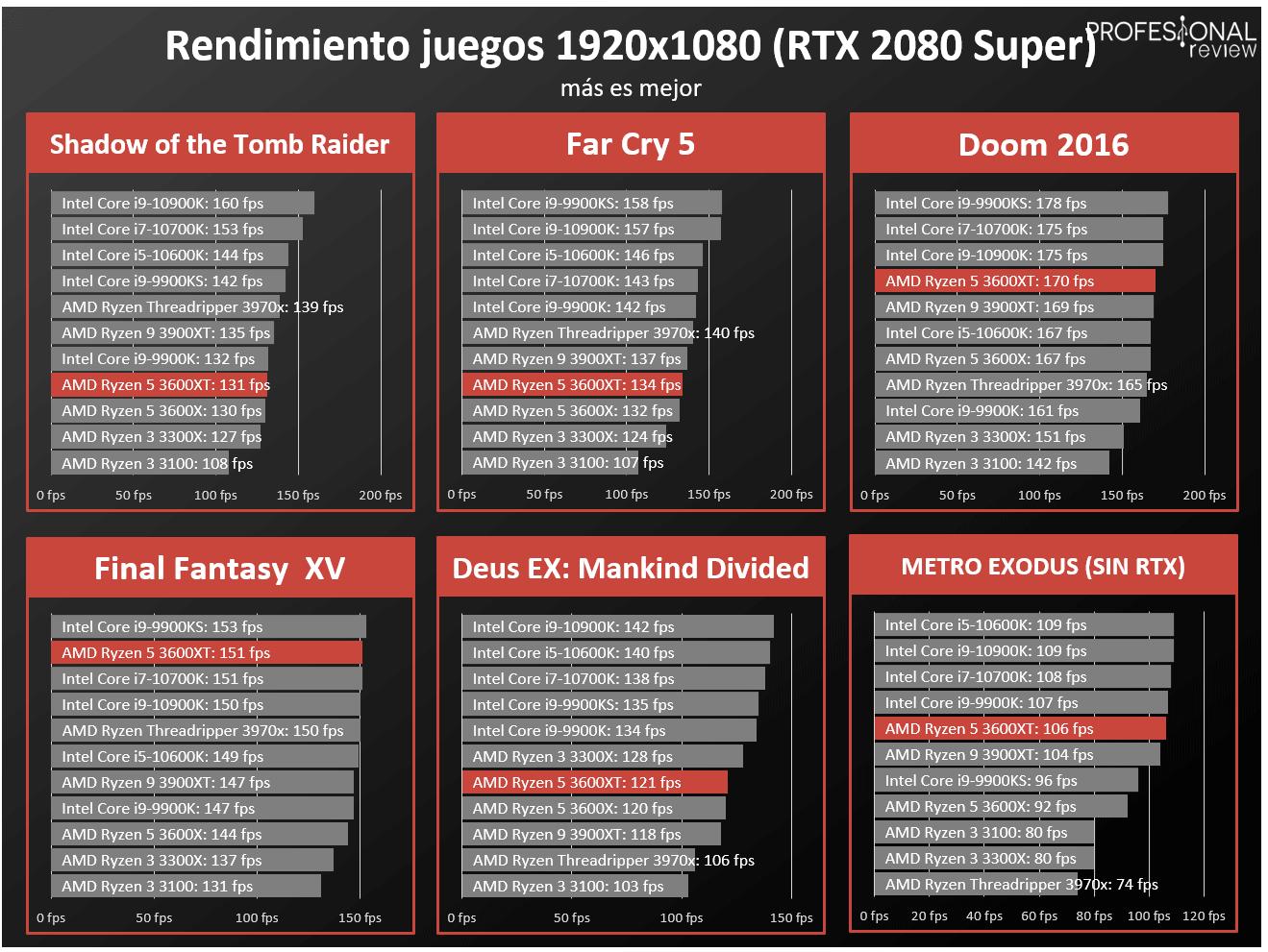 AMD Ryzen 5 3600XT FPS