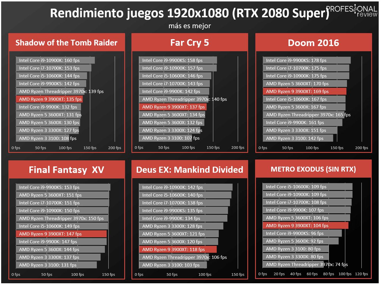 AMD Ryzen 9 3900XT FPS