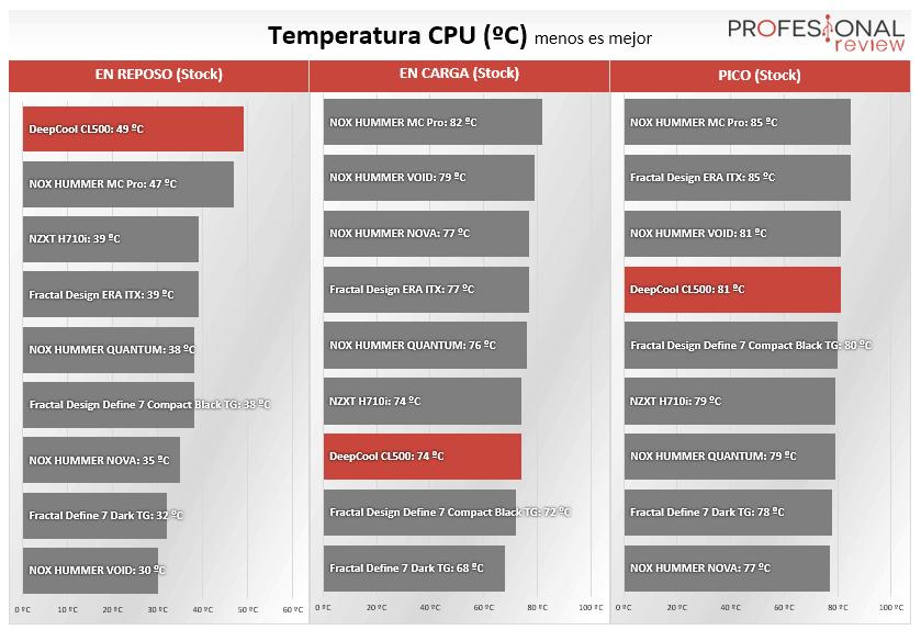 DeepCool CL500 Temperaturas