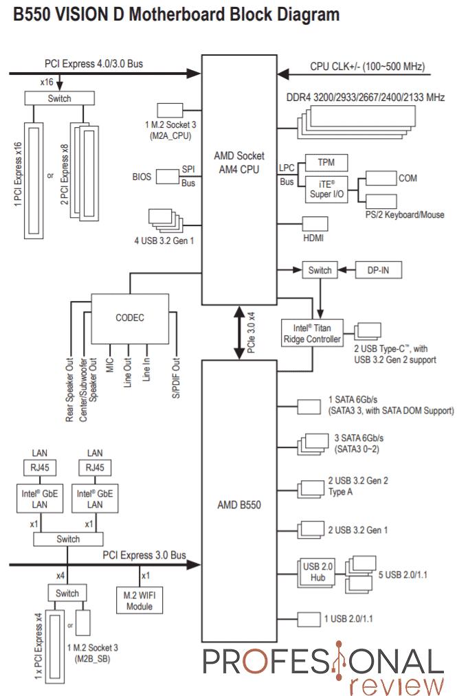 Gigabyte B550 VISION D Review