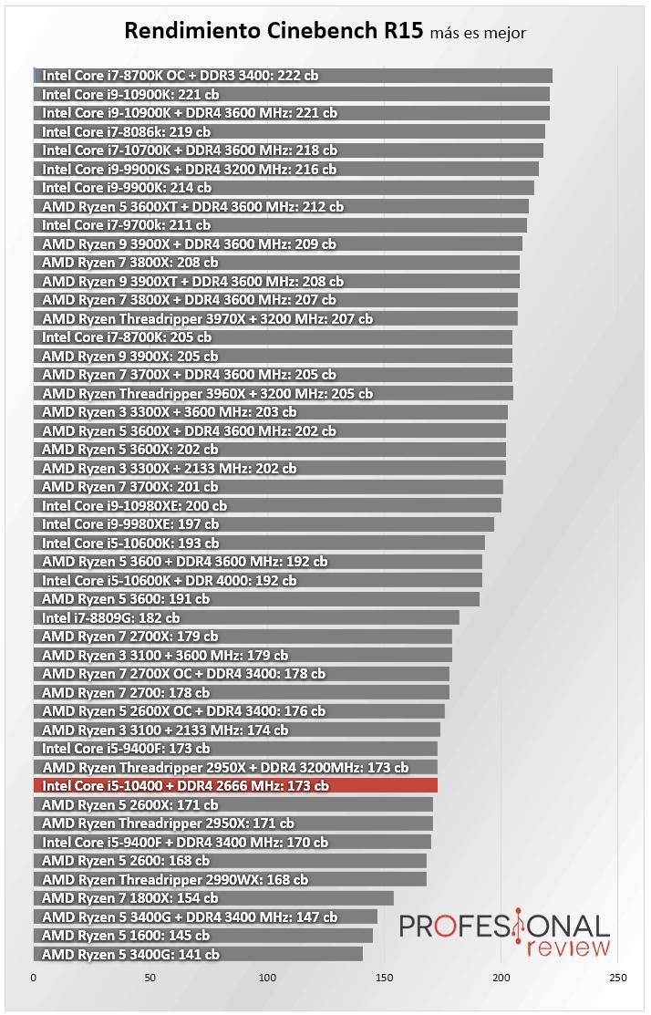 Intel Core i5-10400 Review