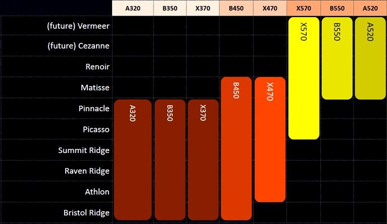 Photo of ASUS confirma el soporte de A520 a CPUs Ryzen 4000, aunque arroja dudas sobre B450 y X470