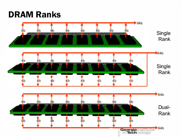 Dual Rank vs Single Rank paso03