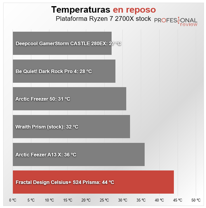 Fractal Design Celsius+ S24 Prisma Temperaturas