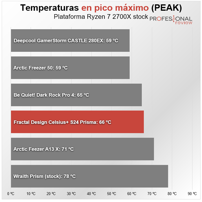 Fractal Design Celsius+ S24 Prisma Review