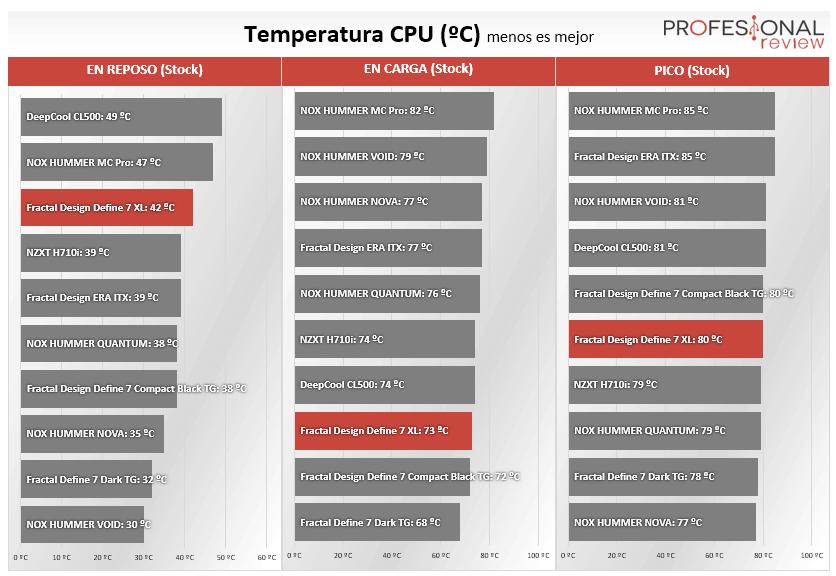 Fractal Define 7 XL TG Temperaturas