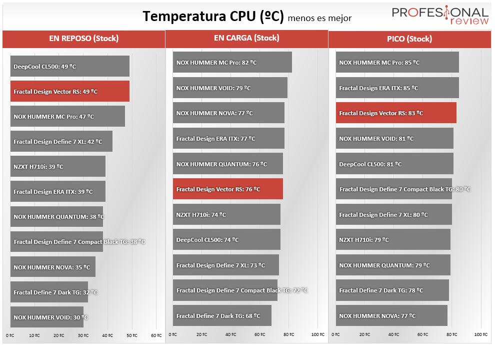 Fractal Design Vector RS Temperaturas