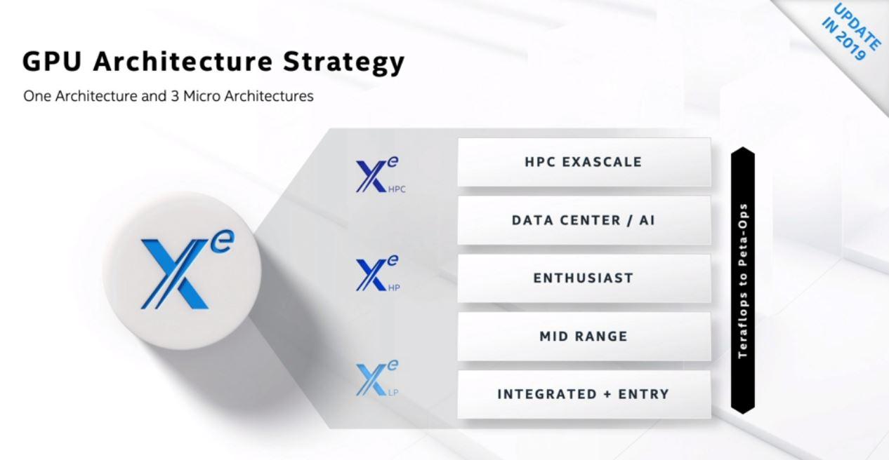 Estrategia de Intel Xe
