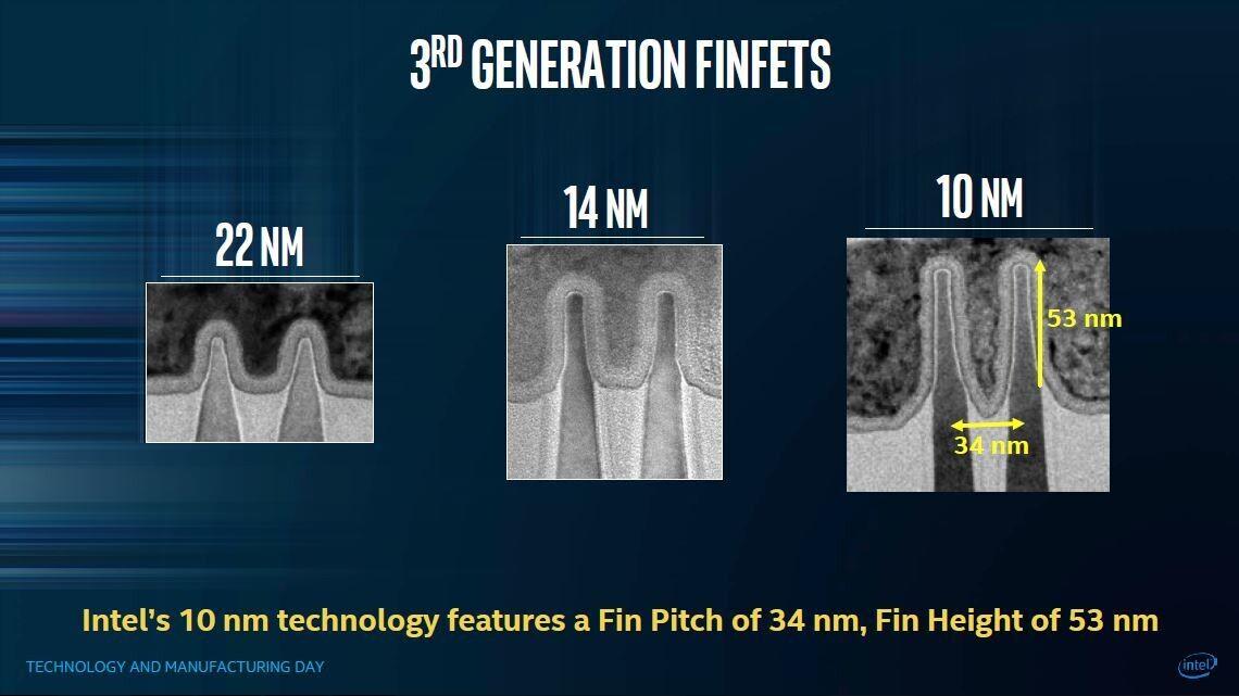 Intel acusada de infringir las patentes FinFET