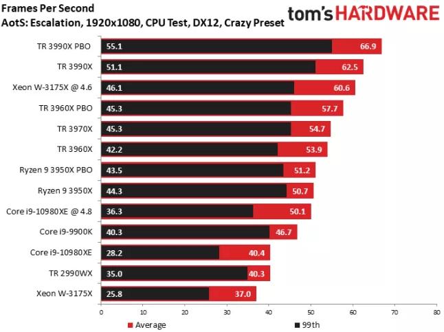 Rendimiento en juegos AMD Threadripper 3990X