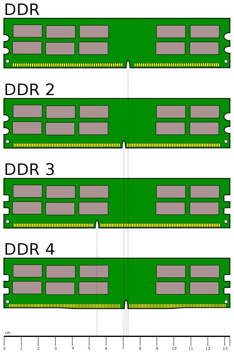 RAM SO-DIMM vs DIMM paso02