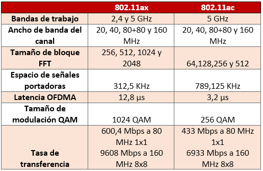 Tarjeta de red wifi ax paso01