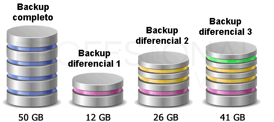Configurar backup incremental paso03