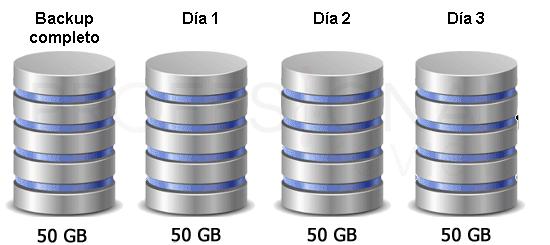 Configurar backup incremental paso02