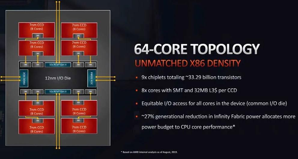 AMD Threadripper 3990X Topología de 64 núcleos