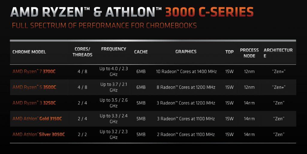 AMD Athlon 3000C