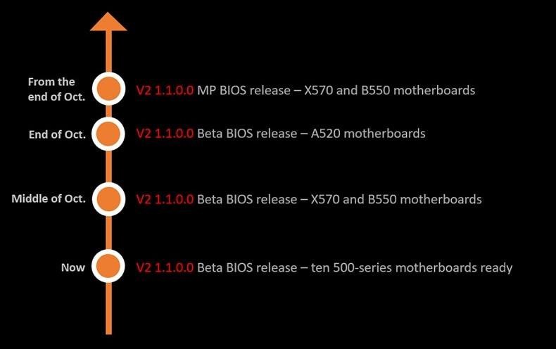 AMD Combo PI V2 1.1.0.0